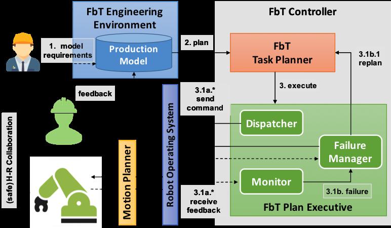 image dynamic task planning